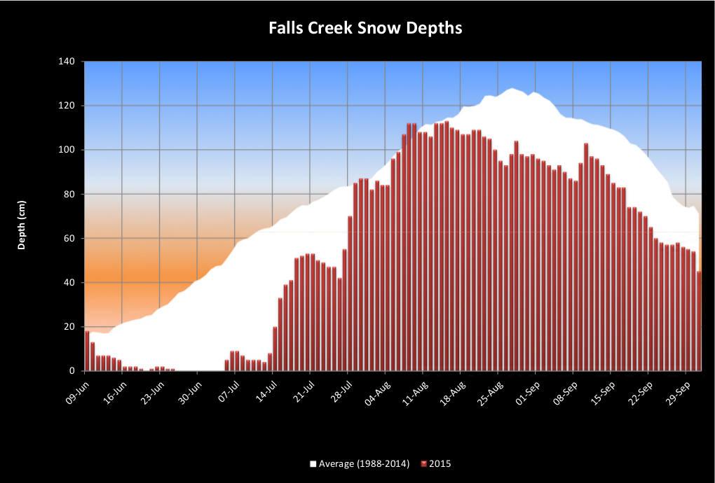 Recorded Snow Depths